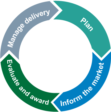 The four stages in the commissioning cycle include: 1. planning, 2. informing the market, 3. evaluation and award and 4. managing delivery